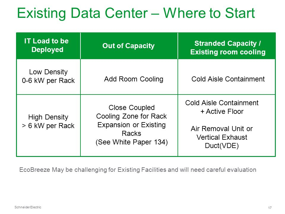 Schneider Electric 17 Existing Data Center – Where to Start Out of Capacity Stranded Capacity / Existing room cooling Low Density 0-6 kW per Rack High
