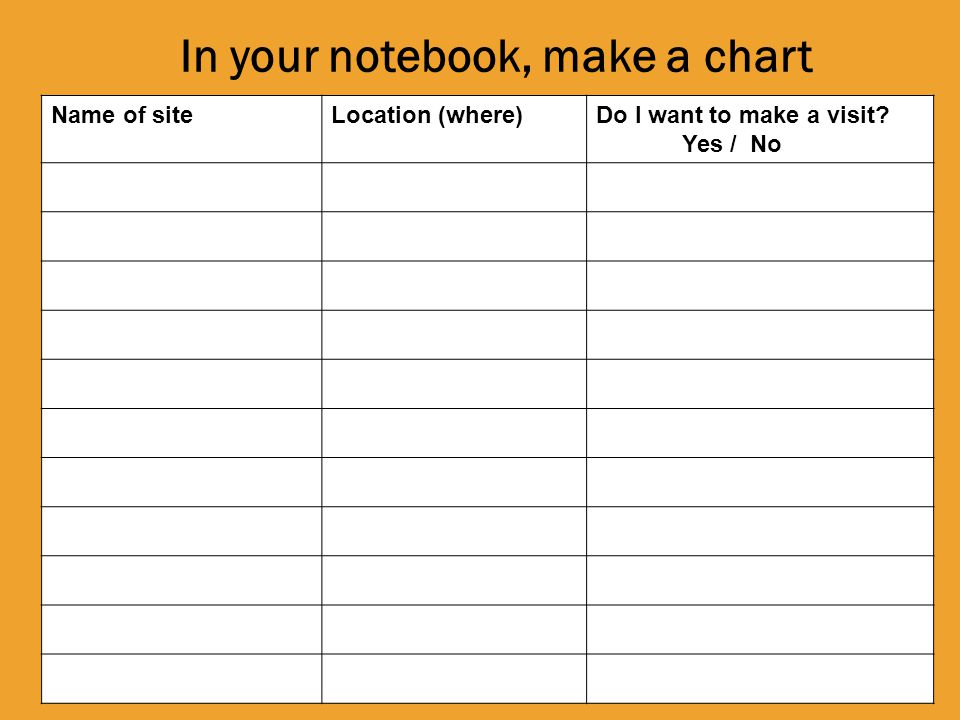 In your notebook, make a chart Do I want to make a visit Yes / No Location (where)Name of site