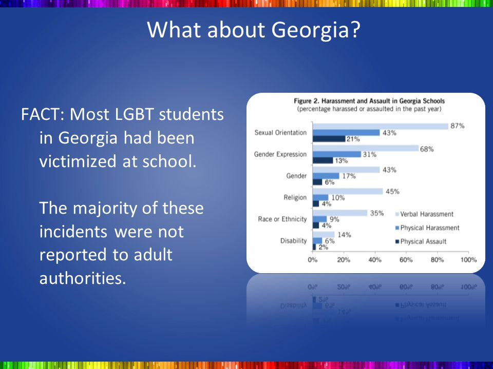 What about Georgia? FACT: Most LGBT students in Georgia had been victimized at school. The majority of these incidents were not reported to adult auth