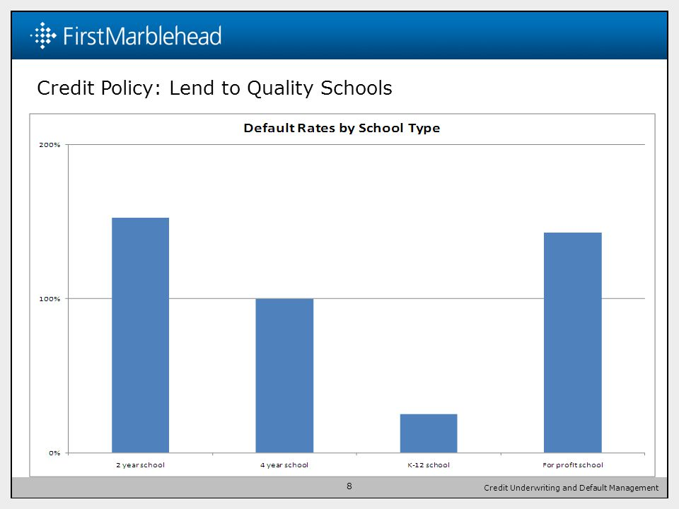 8 Credit Underwriting and Default Management 8 8 Credit Policy: Lend to Quality Schools