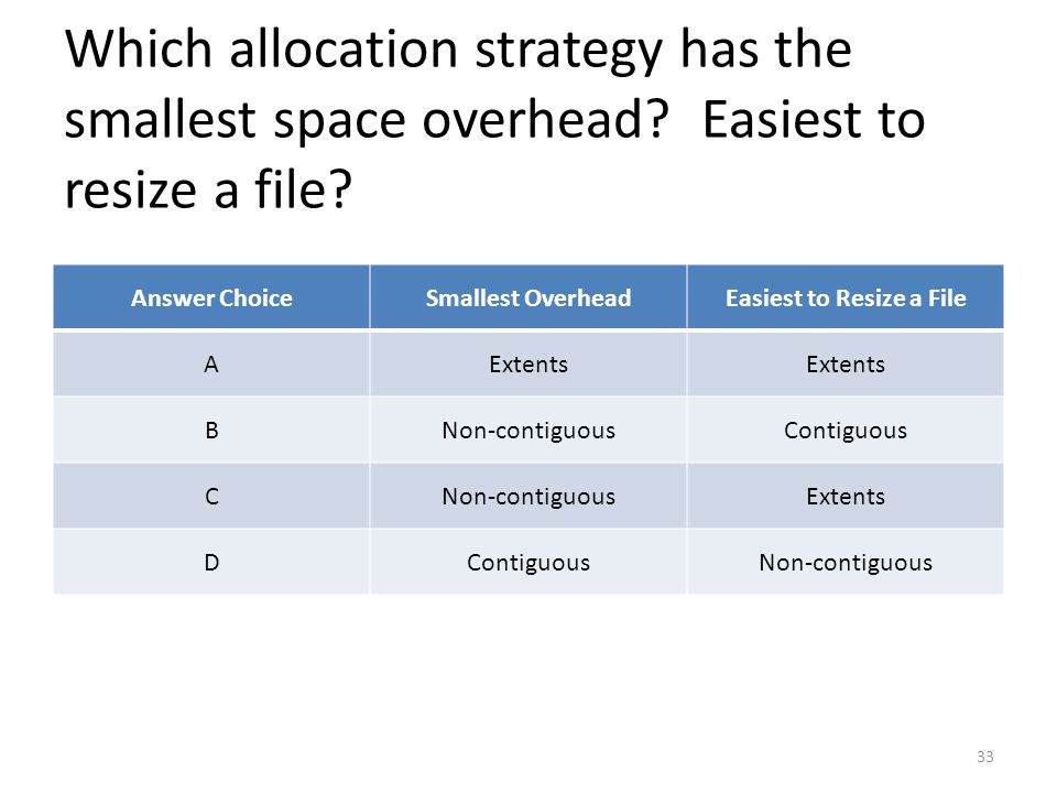 Which allocation strategy has the smallest space overhead.
