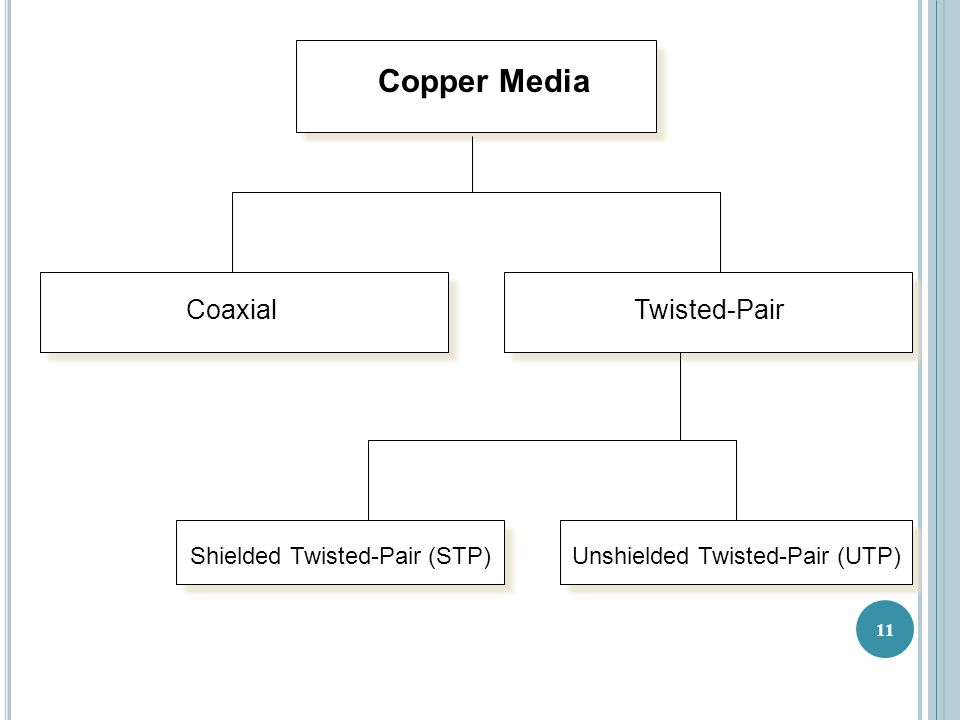Copper Media CoaxialTwisted-Pair Shielded Twisted-Pair (STP) Unshielded Twisted-Pair (UTP) 11