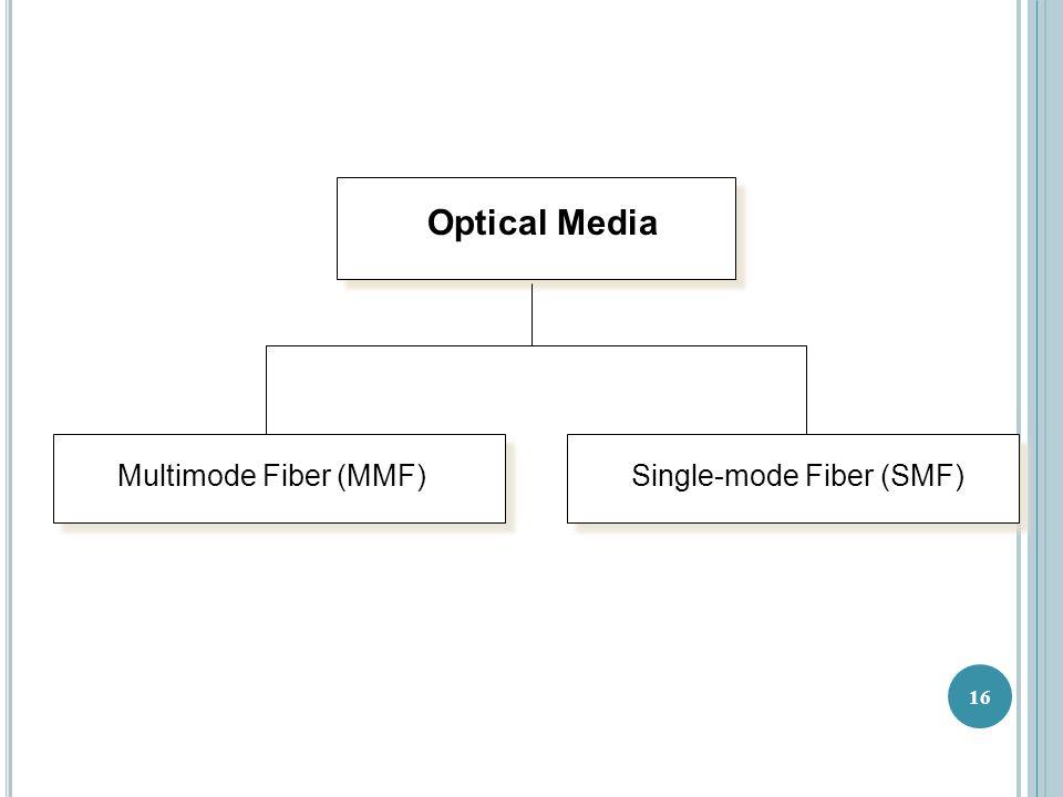 Optical Media Multimode Fiber (MMF)Single-mode Fiber (SMF) 16