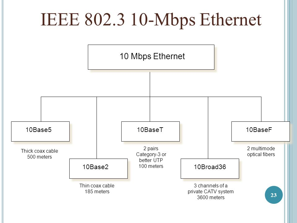 10 Mbps Ethernet 10Base5 10Base2 10BaseF Thick coax cable 500 meters Thin coax cable 185 meters 10BaseT 2 pairs Category-3 or better UTP 100 meters IEEE 802.3 10-Mbps Ethernet 2 multimode optical fibers 10Broad36 3 channels of a private CATV system 3600 meters 23