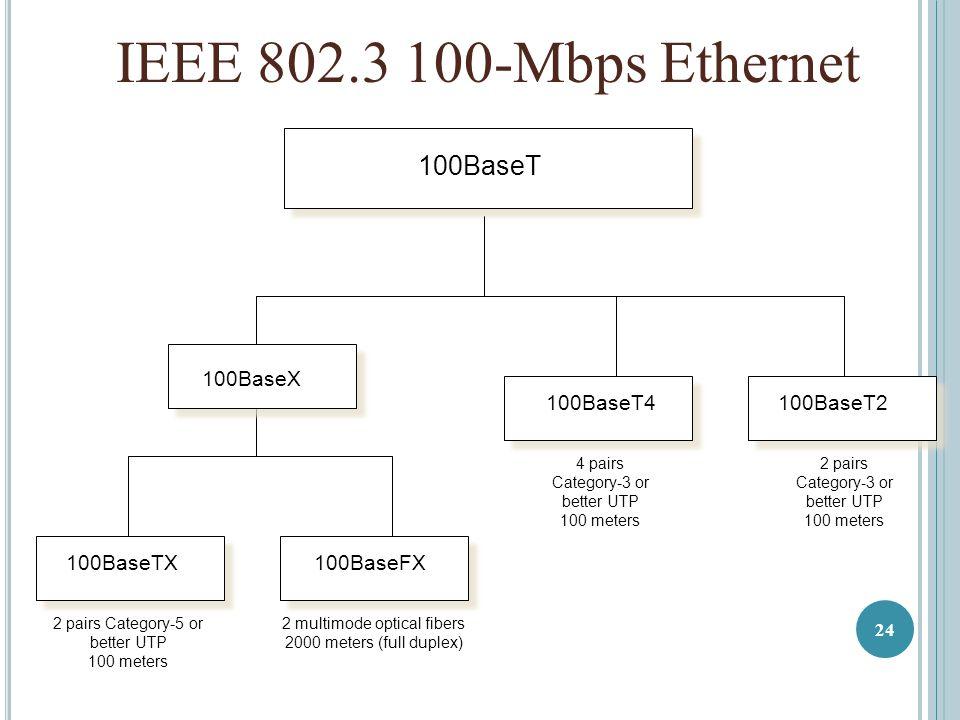 100BaseT 100BaseTX100BaseFX 100BaseT2 2 pairs Category-5 or better UTP 100 meters 2 multimode optical fibers 2000 meters (full duplex) 100BaseT4 4 pairs Category-3 or better UTP 100 meters IEEE 802.3 100-Mbps Ethernet 2 pairs Category-3 or better UTP 100 meters 100BaseX 24