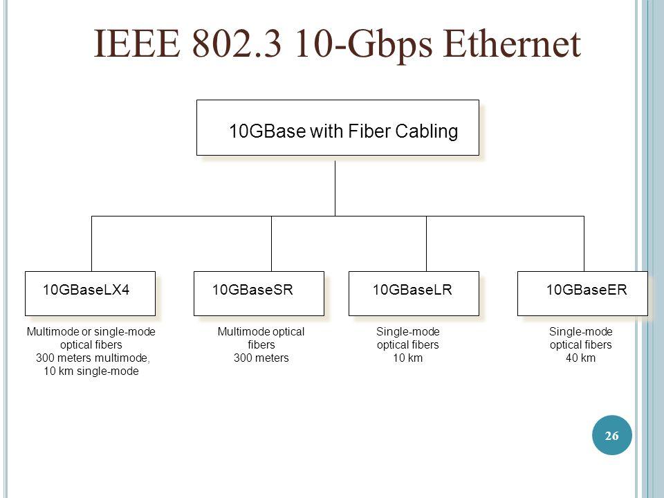 10GBase with Fiber Cabling 10GBaseLX410GBaseSR10GBaseER Multimode or single-mode optical fibers 300 meters multimode, 10 km single-mode Multimode optical fibers 300 meters Single-mode optical fibers 40 km 10GBaseLR Single-mode optical fibers 10 km IEEE 802.3 10-Gbps Ethernet 26