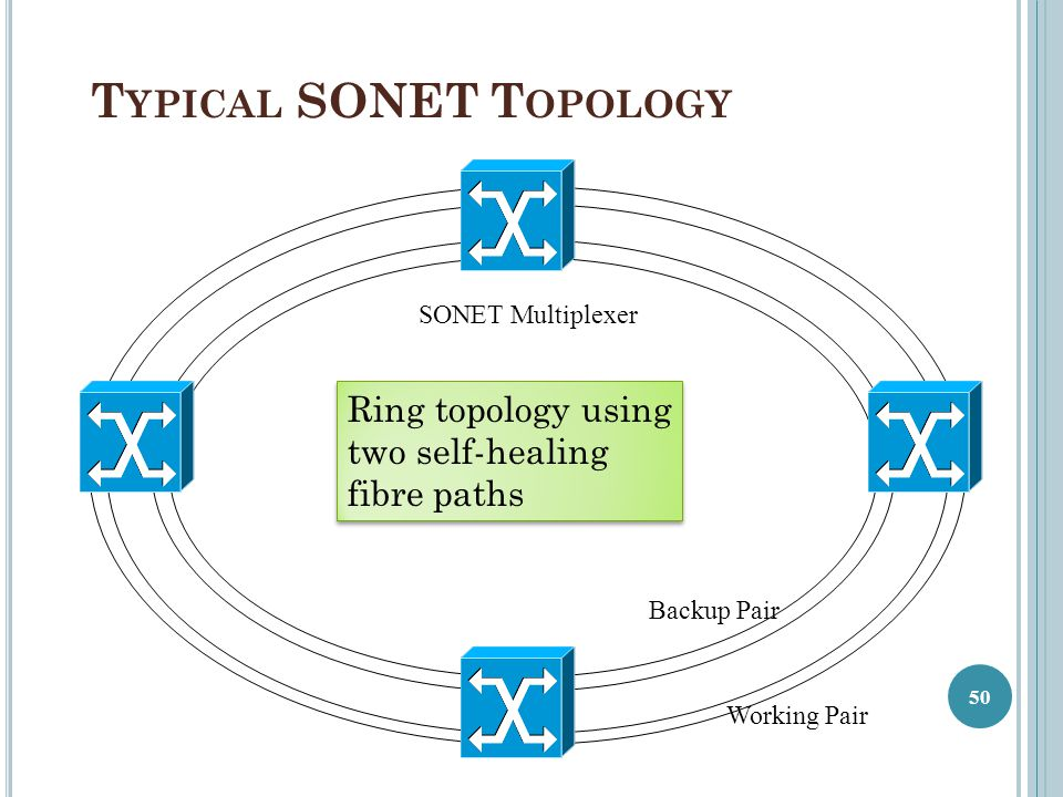 Working Pair Backup Pair T YPICAL SONET T OPOLOGY SONET Multiplexer 50 Ring topology using two self-healing fibre paths