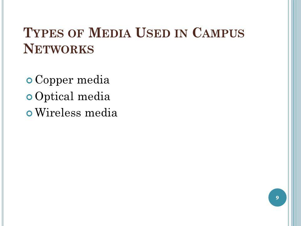 T YPES OF M EDIA U SED IN C AMPUS N ETWORKS Copper media Optical media Wireless media 9