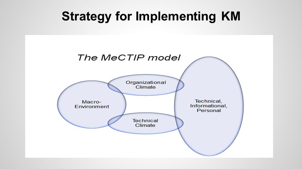 Strategy for Implementing KM