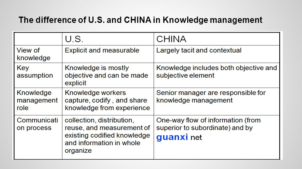 The difference of U.S. and CHINA in Knowledge management