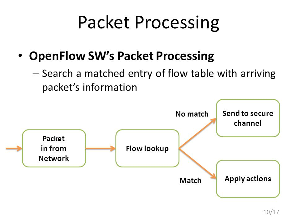 Packet Processing OpenFlow SW's Packet Processing – Search a matched entry of flow table with arriving packet's information 10/17 Packet in from Network Flow lookup Send to secure channel Apply actions No match Match