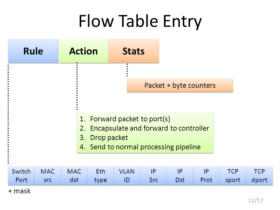Flow Table Entry 12/17 Switch Port Switch Port MAC src MAC src MAC dst MAC dst Eth type Eth type VLAN ID VLAN ID IP Src IP Src IP Dst IP Dst IP Prot I
