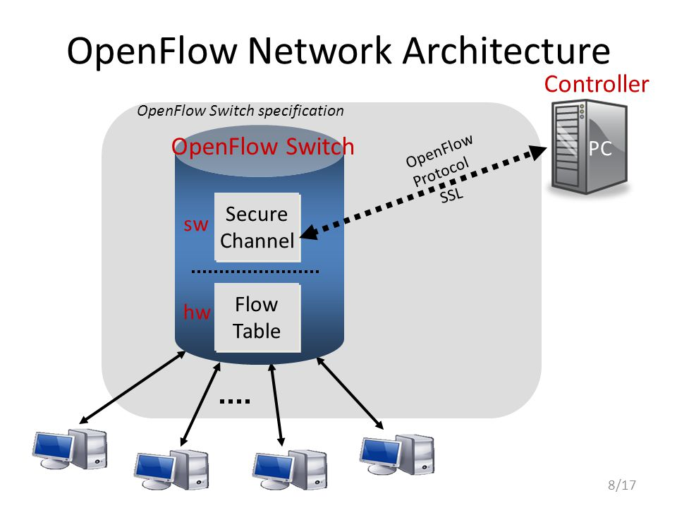 OpenFlow Network Architecture 8/17 Controller OpenFlow Switch Flow Table Flow Table Secure Channel Secure Channel PC OpenFlow Protocol SSL hw sw OpenF