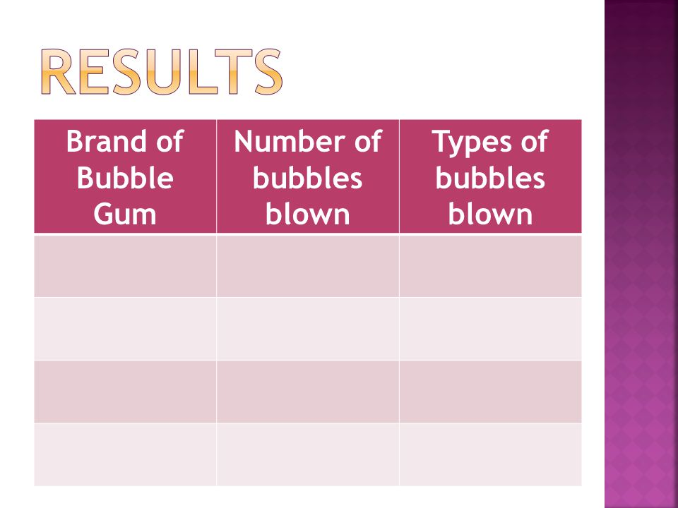 Brand of Bubble Gum Number of bubbles blown Types of bubbles blown