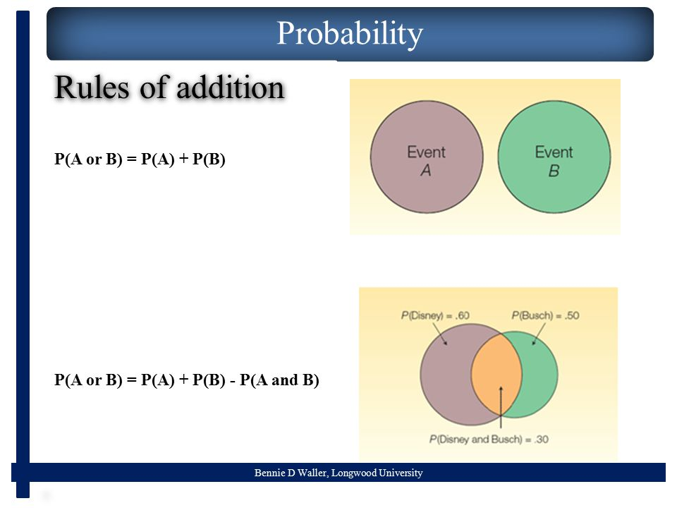 Bennie D Waller, Longwood University Probability P(A or B) = P(A) + P(B) - P(A and B) P(A or B) = P(A) + P(B) Rules of addition