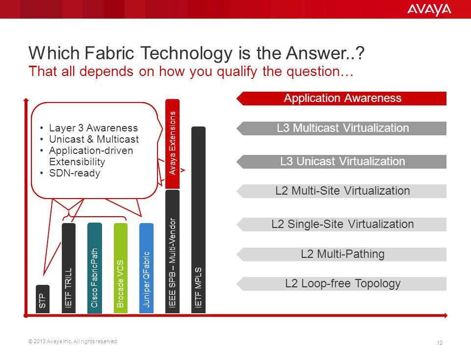 © 2013 Avaya Inc. All rights reserved. 12 Aspirational Functionality, but It requires: BGP LDP RSVP-TE Draft-Rosen VPLS Baseline Redundancy Root Bridg