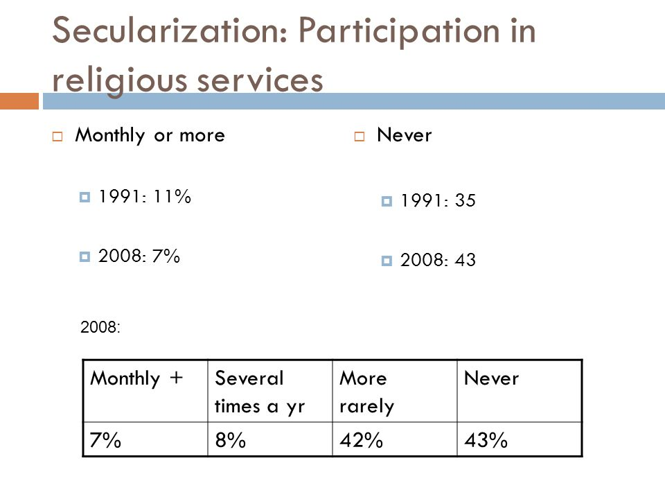 Secularization: Participation in religious services  Monthly or more  1991: 11%  2008: 7%  Never  1991: 35  2008: 43 Monthly +Several times a yr