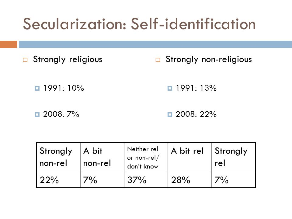 Secularization: Self-identification  Strongly religious  1991: 10%  2008: 7%  Strongly non-religious  1991: 13%  2008: 22% Strongly non-rel A bi