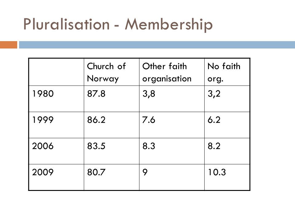 Pluralisation - Membership Church of Norway Other faith organisation No faith org. 198087.83,83,2 199986.27.66.2 200683.58.38.2 200980.7910.3