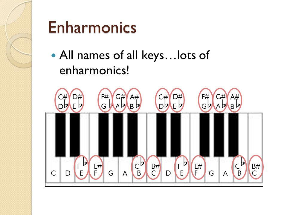 Enharmonics All names of all keys…lots of enharmonics.