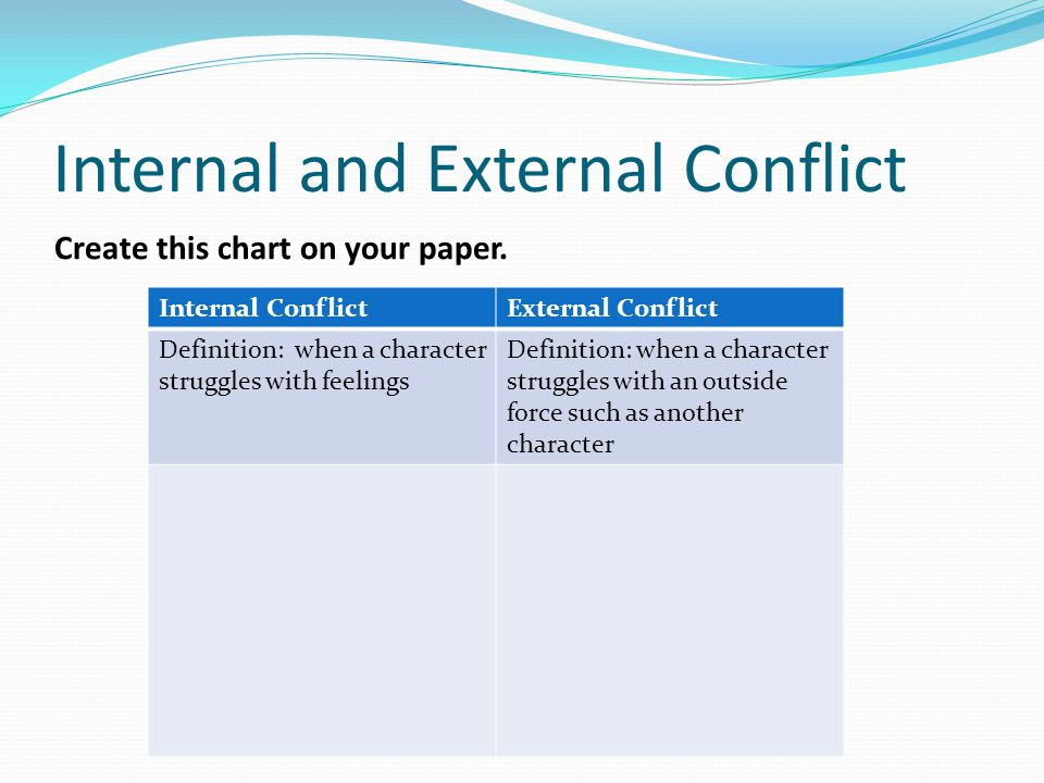 Internal and External Conflict Create this chart on your paper. Internal ConflictExternal Conflict Definition: when a character struggles with feeling
