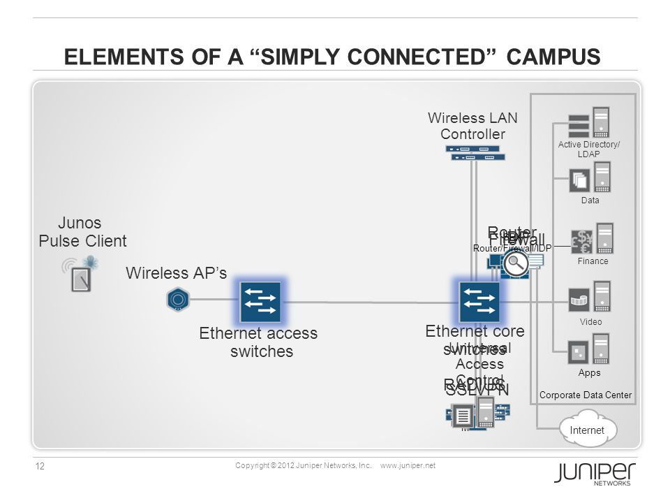 12 Copyright © 2012 Juniper Networks, Inc.