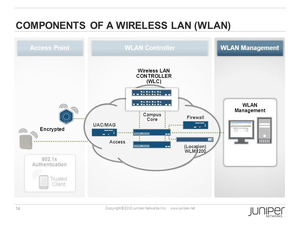 14 Copyright © 2012 Juniper Networks, Inc.