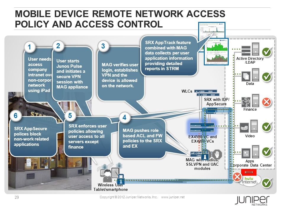 29 Copyright © 2012 Juniper Networks, Inc.