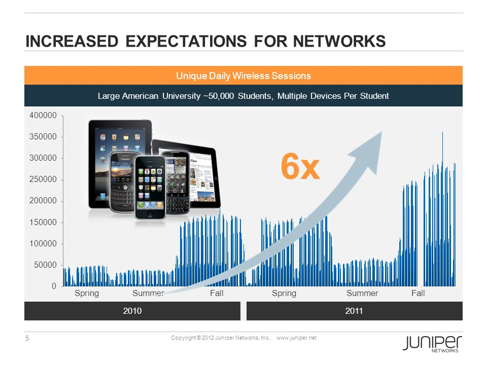 5 Copyright © 2012 Juniper Networks, Inc.