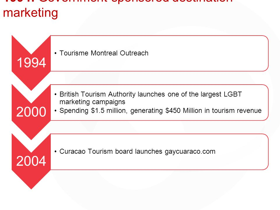 1994: Government-sponsored destination marketing 1994 Tourisme Montreal Outreach 2000 British Tourism Authority launches one of the largest LGBT marketing campaigns Spending $1.5 million, generating $450 Million in tourism revenue 2004 Curacao Tourism board launches gaycuaraco.com