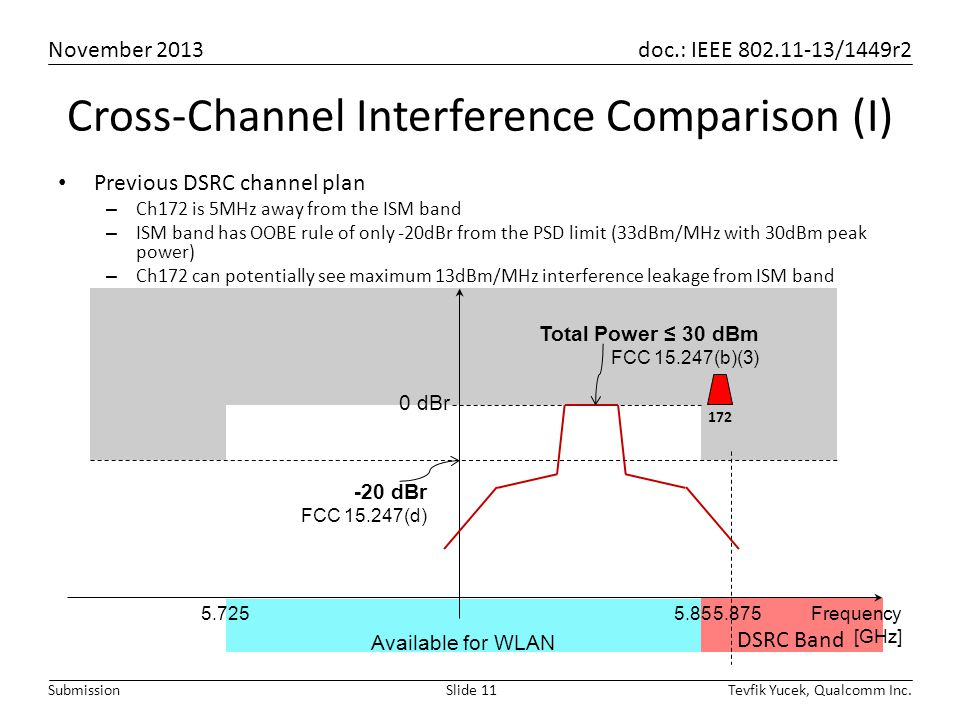 November 2013 doc.: IEEE 802.11-13/1449r2 Tevfik Yucek, Qualcomm Inc.Slide 11Submission Cross-Channel Interference Comparison (I) Previous DSRC channel plan – Ch172 is 5MHz away from the ISM band – ISM band has OOBE rule of only -20dBr from the PSD limit (33dBm/MHz with 30dBm peak power) – Ch172 can potentially see maximum 13dBm/MHz interference leakage from ISM band Available for WLAN DSRC Band Frequency [GHz] 5.855.725 0 dBr -20 dBr FCC 15.247(d) Total Power ≤ 30 dBm FCC 15.247(b)(3) 5.875 172