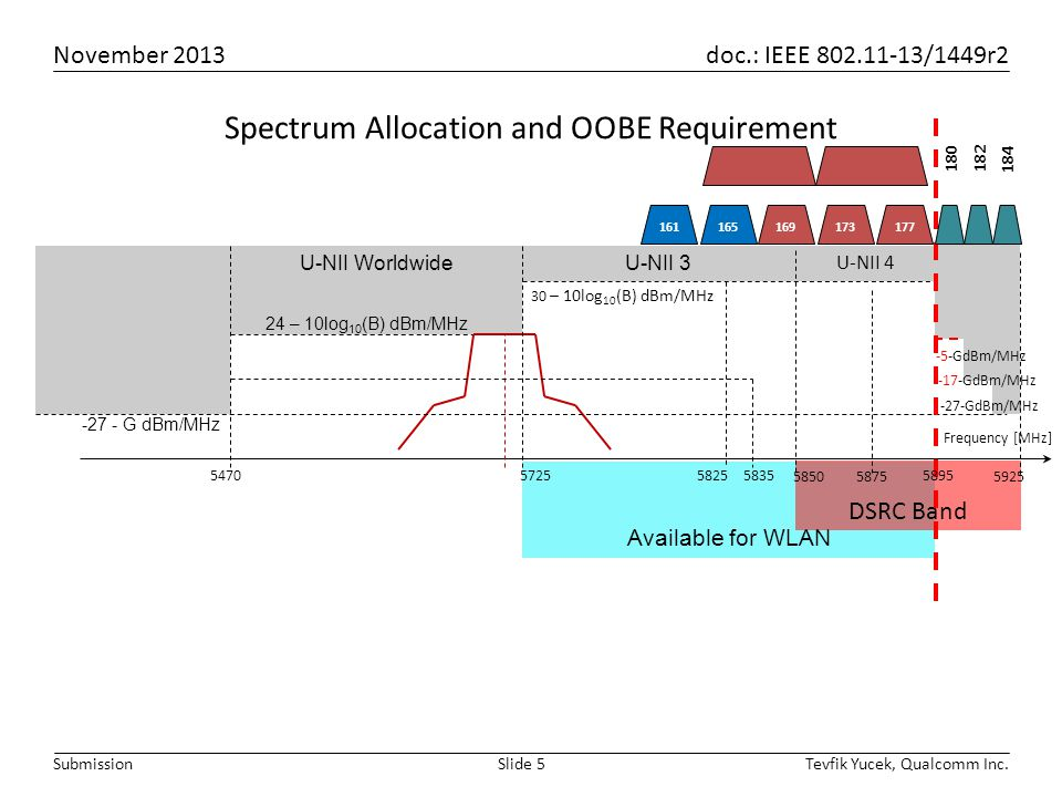 November 2013 doc.: IEEE 802.11-13/1449r2 Tevfik Yucek, Qualcomm Inc.Slide 5Submission U-NII 3 Available for WLAN Spectrum Allocation and OOBE Requirement 161 DSRC Band U-NII 4 U-NII Worldwide 5725 Frequency [MHz] 24 – 10log 10 (B) dBm/MHz 30 – 10log 10 (B) dBm/MHz 582558355470 -27 - G dBm/MHz 585058755925 5895 165169173177 184 180182 -27-GdBm/MHz -5-GdBm/MHz -17-GdBm/MHz