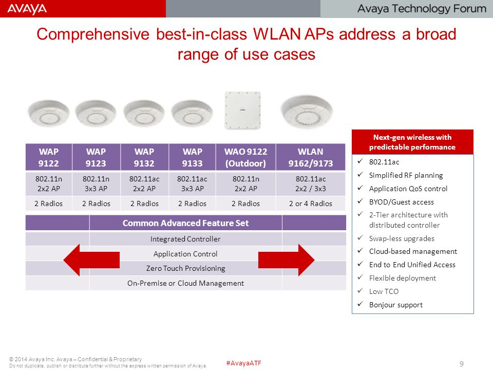 © 2014 Avaya Inc. Avaya – Confidential & Proprietary Do not duplicate, publish or distribute further without the express written permission of Avaya.