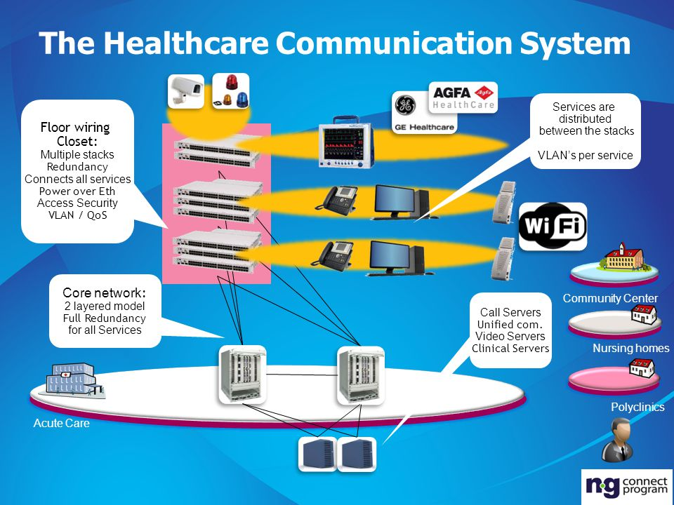 The Healthcare Communication System Acute Care Polyclinics Nursing homes Community Center Floor wiring Closet: Multiple stacks Redundancy Connects all services Power over Eth Access Security VLAN / QoS Core network : 2 layered model Full Redundancy for all Services Call Servers Unified com.