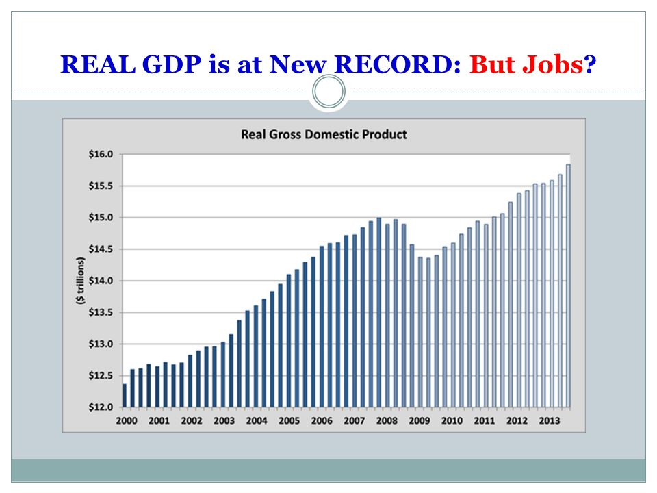 REAL GDP is at New RECORD: But Jobs?