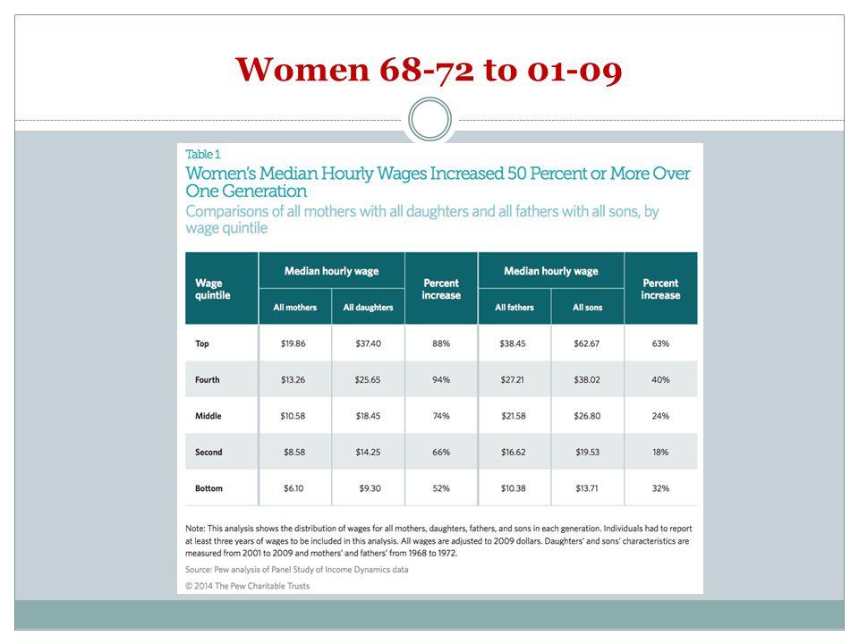 Women 68-72 to 01-09