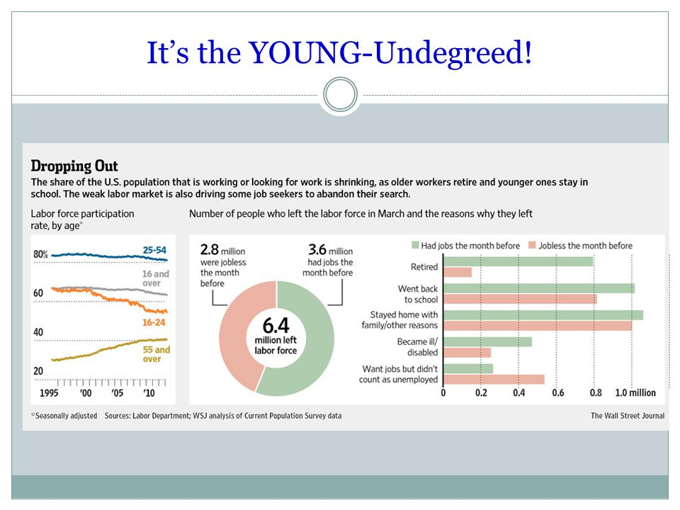 It's the YOUNG-Undegreed!