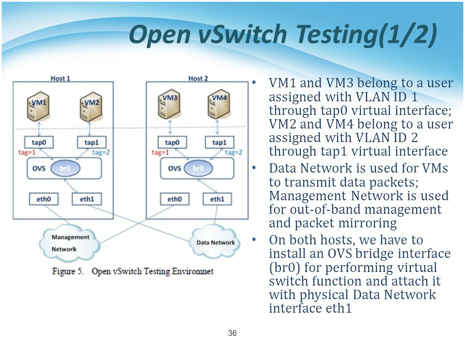 VM1 and VM3 belong to a user assigned with VLAN ID 1 through tap0 virtual interface; VM2 and VM4 belong to a user assigned with VLAN ID 2 through tap1 virtual interface Data Network is used for VMs to transmit data packets; Management Network is used for out-of-band management and packet mirroring On both hosts, we have to install an OVS bridge interface (br0) for performing virtual switch function and attach it with physical Data Network interface eth1 36 Open vSwitch Testing(1/2)
