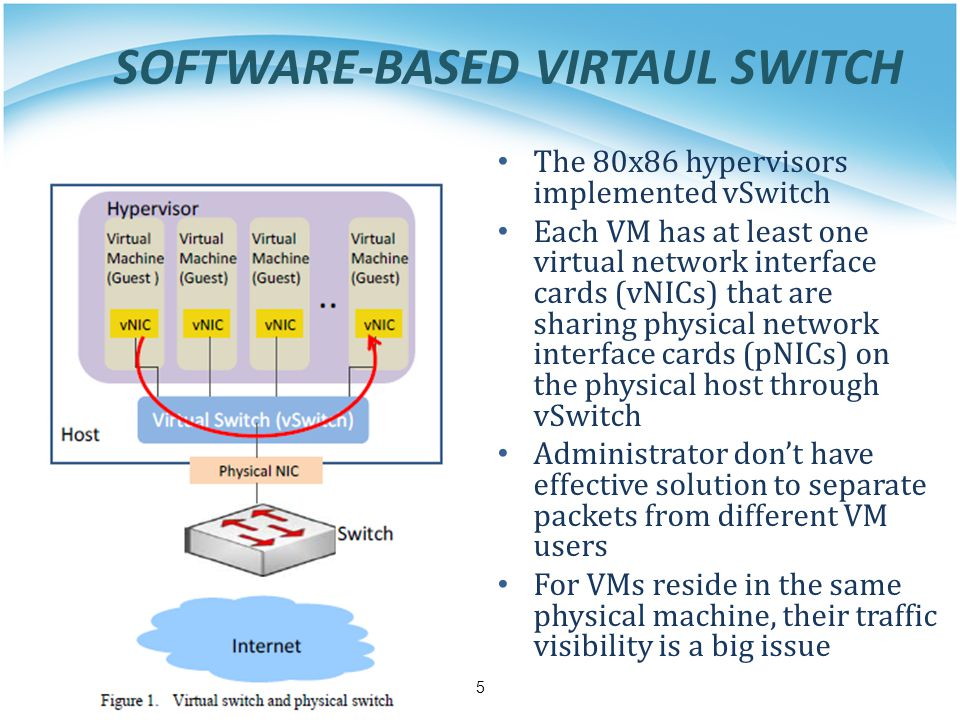 SOFTWARE-BASED VIRTAUL SWITCH The 80x86 hypervisors implemented vSwitch Each VM has at least one virtual network interface cards (vNICs) that are sharing physical network interface cards (pNICs) on the physical host through vSwitch Administrator don't have effective solution to separate packets from different VM users For VMs reside in the same physical machine, their traffic visibility is a big issue 5