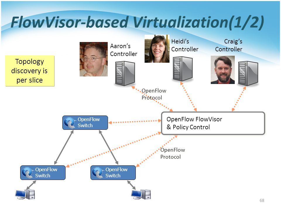 FlowVisor-based Virtualization(1/2) OpenFlow Switch OpenFlow Protocol OpenFlow Protocol OpenFlow FlowVisor & Policy Control Craig's Controller Heidi's Controller Aaron's Controller OpenFlow Protocol OpenFlow Protocol OpenFlow Switch OpenFlow Switch 68 Topology discovery is per slice