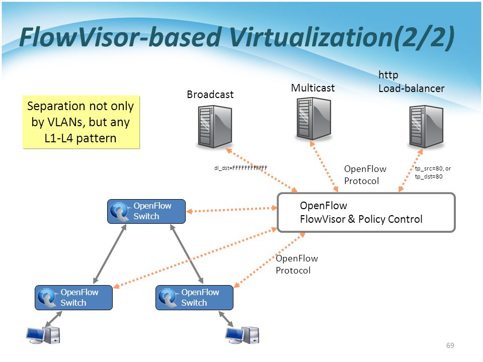 OpenFlow Protocol OpenFlow FlowVisor & Policy Control Broadcast Multicast OpenFlow Protocol http Load-balancer FlowVisor-based Virtualization(2/2) OpenFlow Switch OpenFlow Switch OpenFlow Switch 69 Separation not only by VLANs, but any L1-L4 pattern dl_dst=FFFFFFFFFFFF tp_src=80, or tp_dst=80