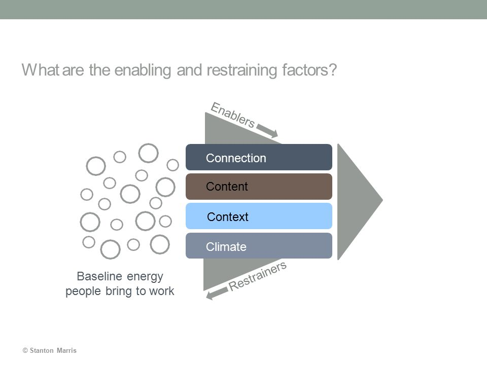 © Stanton Marris What are the enabling and restraining factors? Baseline energy people bring to work Connection Content Context Climate Enablers Restr