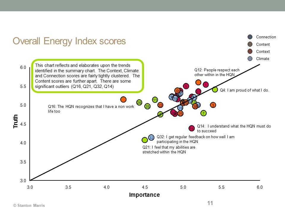 © Stanton Marris Overall Energy Index scores 11 Q32: I get regular feedback on how well I am participating in the HQN Q14: I understand what the HQN must do to succeed Truth Connection Content Context Climate