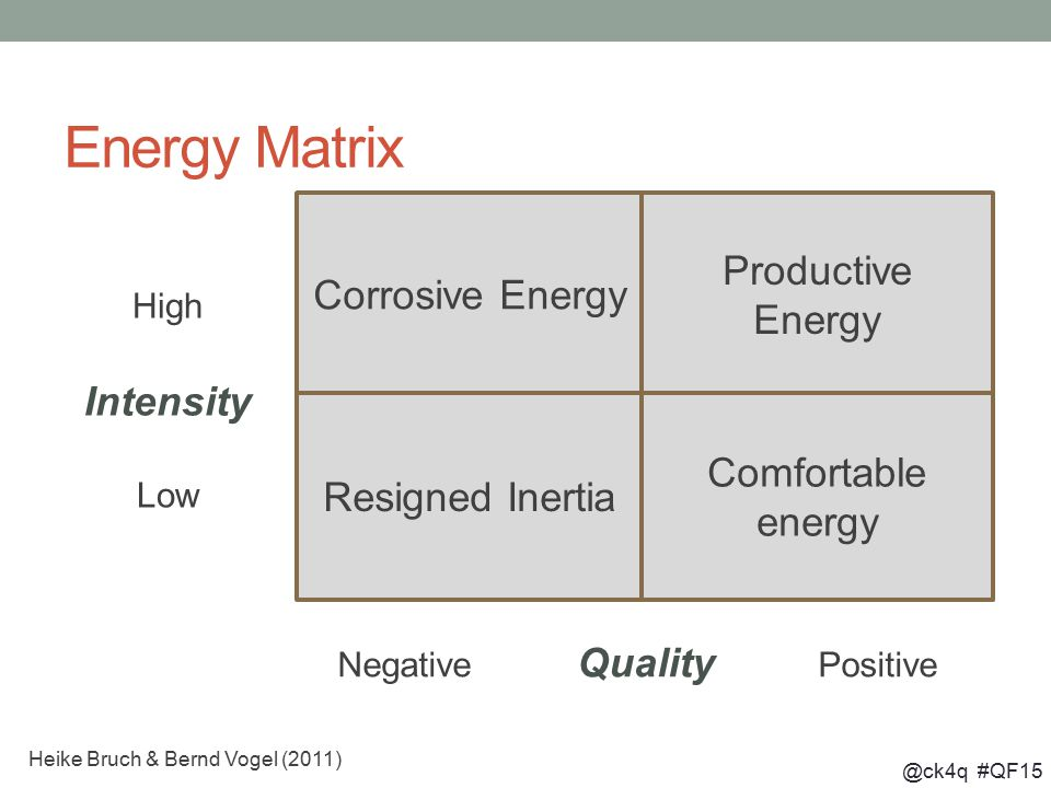 @ck4q #QF15 Energy Matrix Corrosive Energy Productive Energy Resigned Inertia Comfortable energy High Intensity Low Negative Quality Positive Heike Bruch & Bernd Vogel (2011)