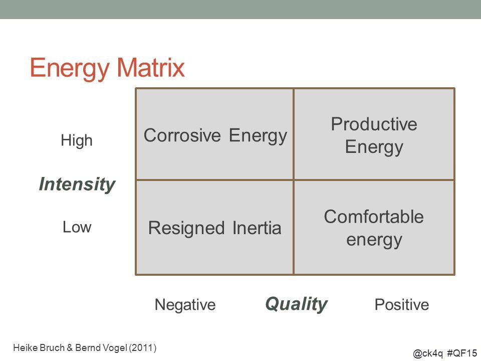 @ck4q #QF15 Energy Matrix Corrosive Energy Productive Energy Resigned Inertia Comfortable energy High Intensity Low Negative Quality Positive Heike Br