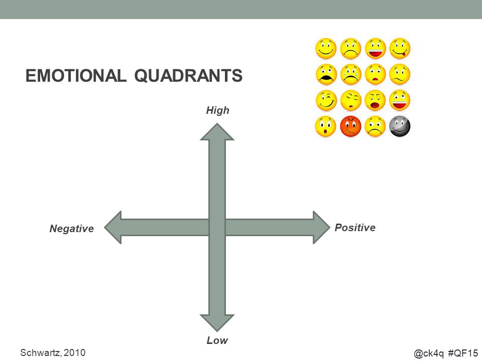 @ck4q #QF15 Schwartz, 2010 EMOTIONAL QUADRANTS High Low Positive Negative
