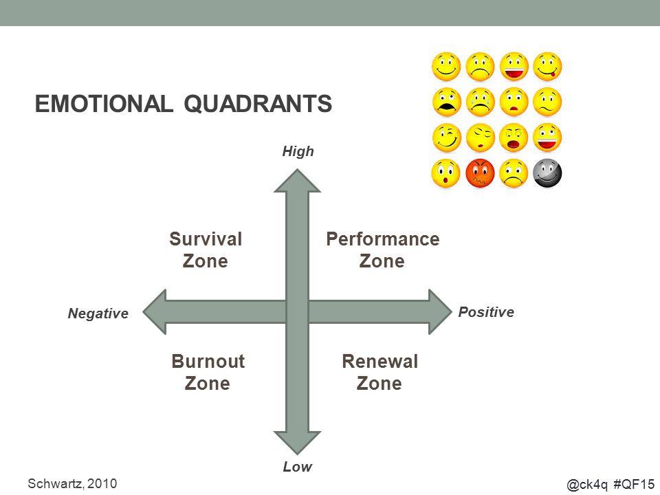 @ck4q #QF15 Survival Zone Performance Zone Burnout Zone Renewal Zone Schwartz, 2010 EMOTIONAL QUADRANTS High Low Positive Negative