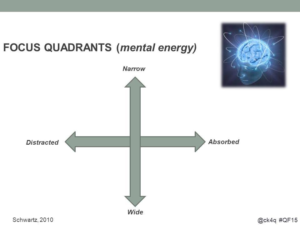 @ck4q #QF15 Schwartz, 2010 FOCUS QUADRANTS (mental energy) Narrow Wide Absorbed Distracted