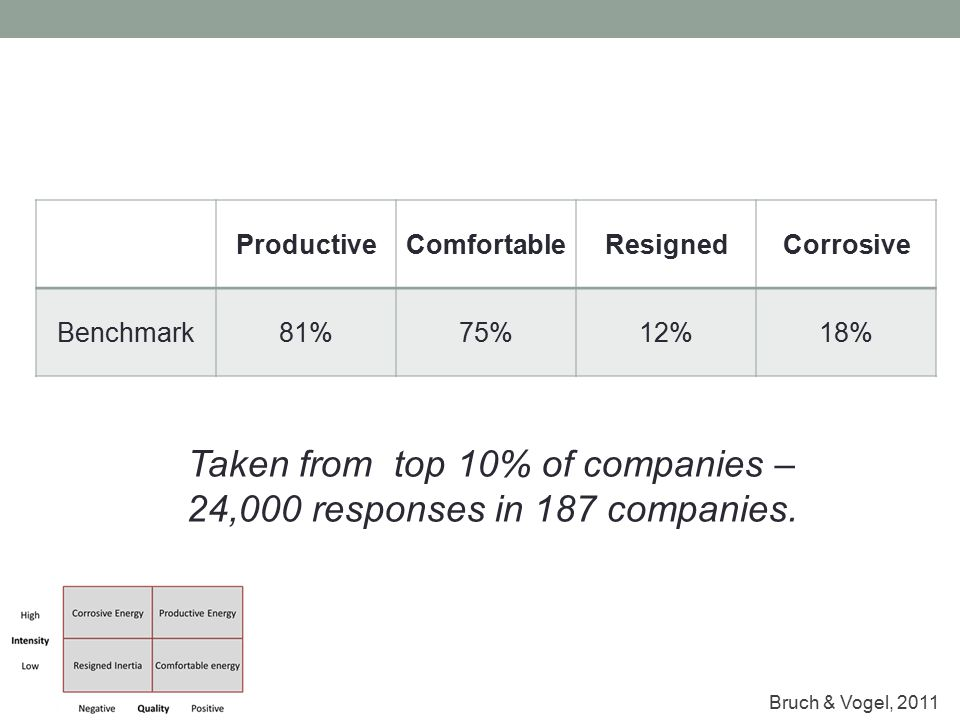ProductiveComfortableResignedCorrosive Benchmark81%75%12%18% Taken from top 10% of companies – 24,000 responses in 187 companies. Bruch & Vogel, 2011