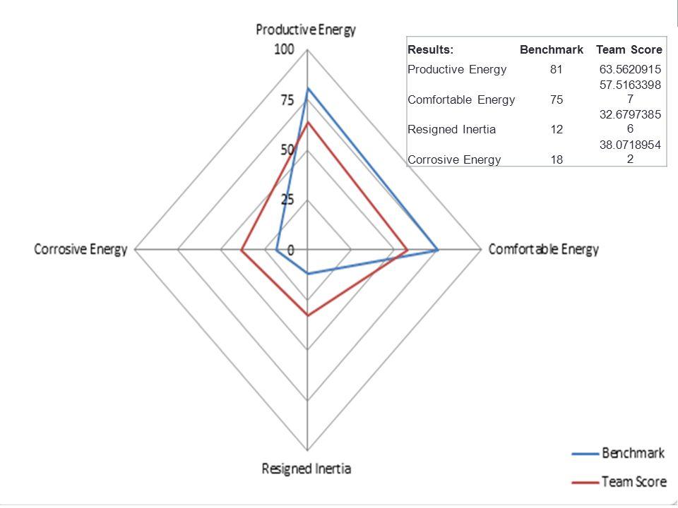 Results:BenchmarkTeam Score Productive Energy8163.5620915 Comfortable Energy75 57.5163398 7 Resigned Inertia12 32.6797385 6 Corrosive Energy18 38.0718